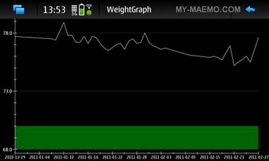WeightGraph for Nokia N900 / Maemo 5